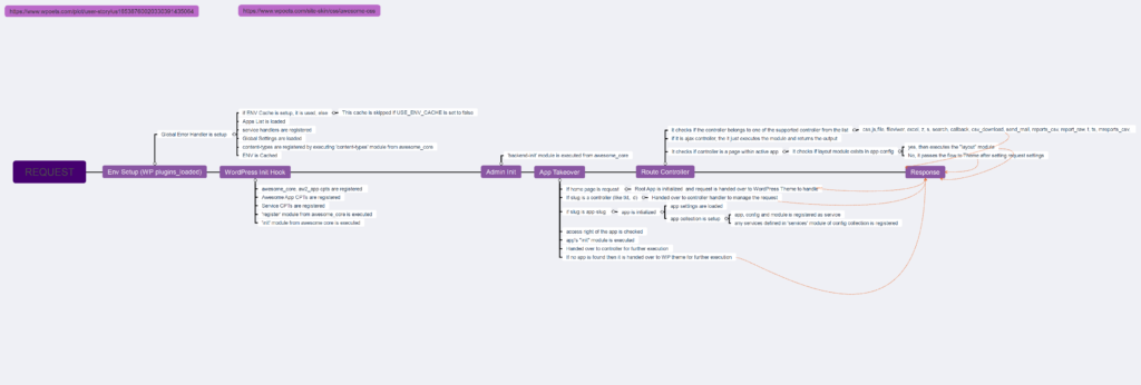 How request flows in Awesome Enterprise Framework